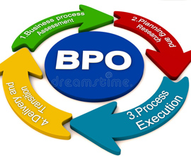 bpo, business process outsourcing in sri lanka